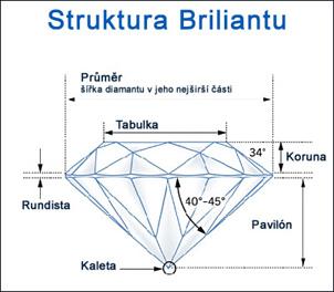 diamant - struktura